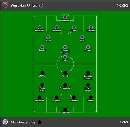 Posbles alineaciones west ham vs manchester city